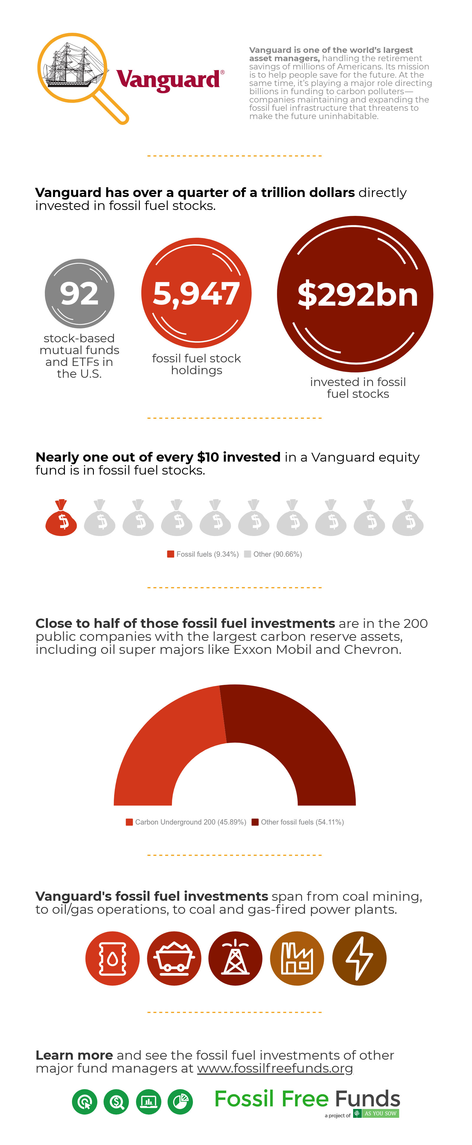 Vanguard fossil fuel investments infographic