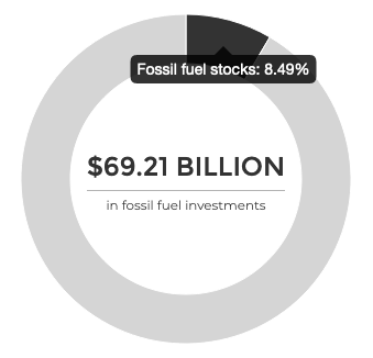 Chart for fund that owns stock in fossil fuel companies